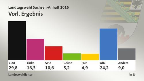 Wahlergebnisse Bundestagswahl 2021 Sachsen